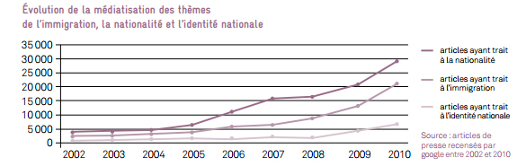 * Migration, états des lieux 2012, La Cimade