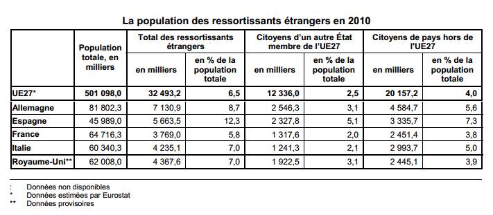 * http://epp.eurostat.ec.europa.eu/cache/ITY_PUBLIC/3-14072011-BP/FR/3-14072011-BP-FR.PDF