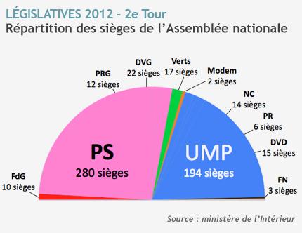 resultat-legislative